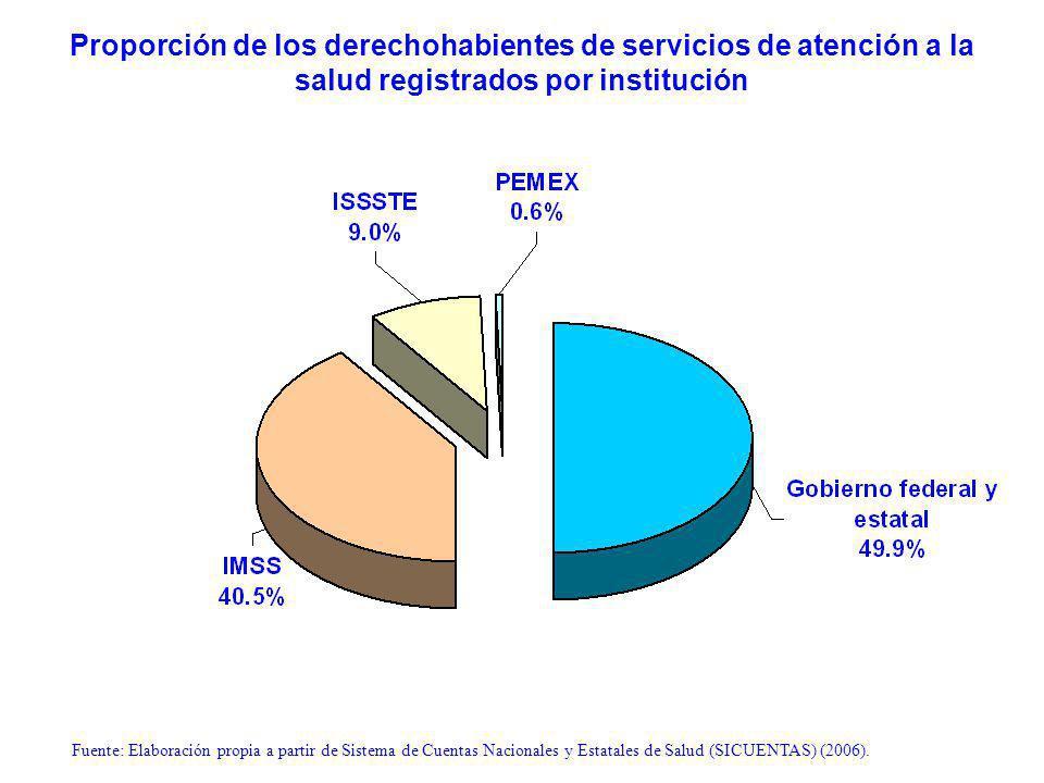 Proporción de los derechohabientes de servicios de atención a la salud registrados por institución Fuente: Elaboración propia a partir de Sistema de Cuentas Nacionales y Estatales de Salud (SICUENTAS) (2006).