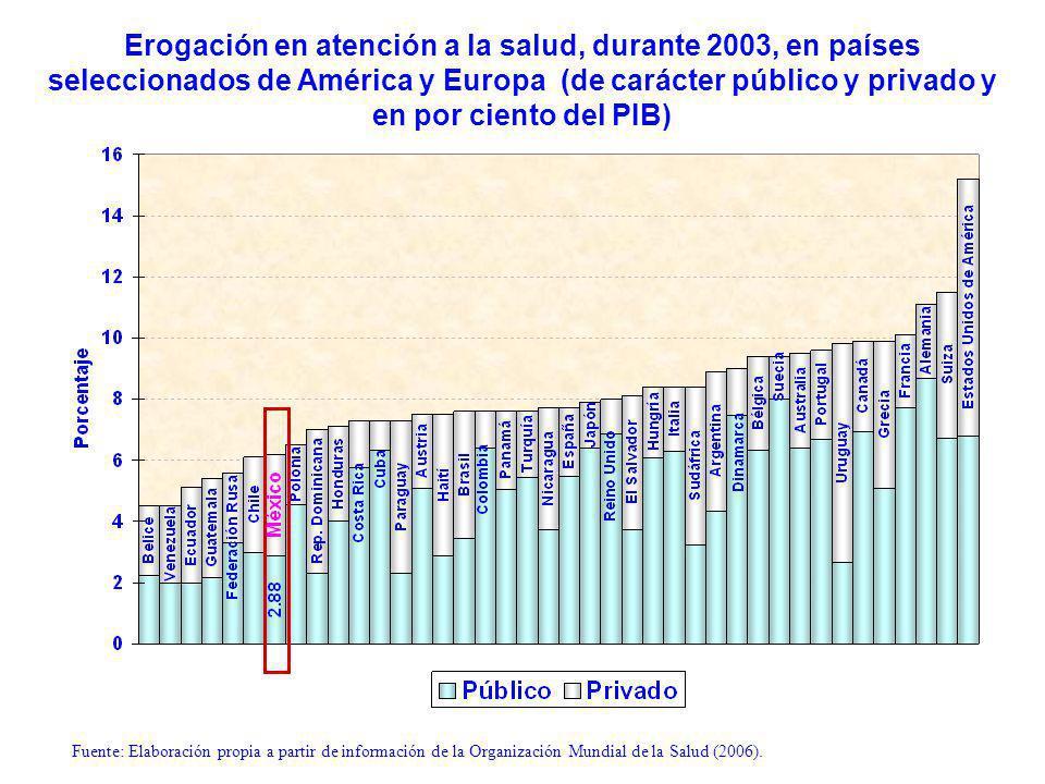 Erogación en atención a la salud, durante 2003, en países seleccionados de América y Europa (de carácter público y privado y en por ciento del PIB) Fuente: Elaboración propia a partir de información de la Organización Mundial de la Salud (2006).