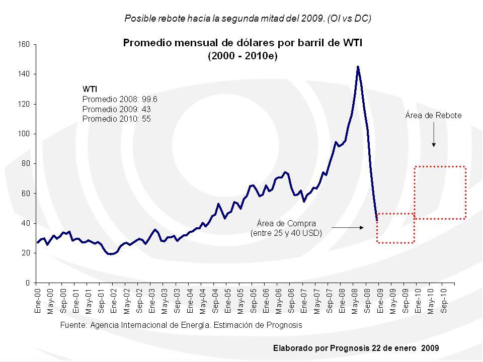 Elaborado por Prognosis 22 de enero 2009 4. USD vs EURO, YEN