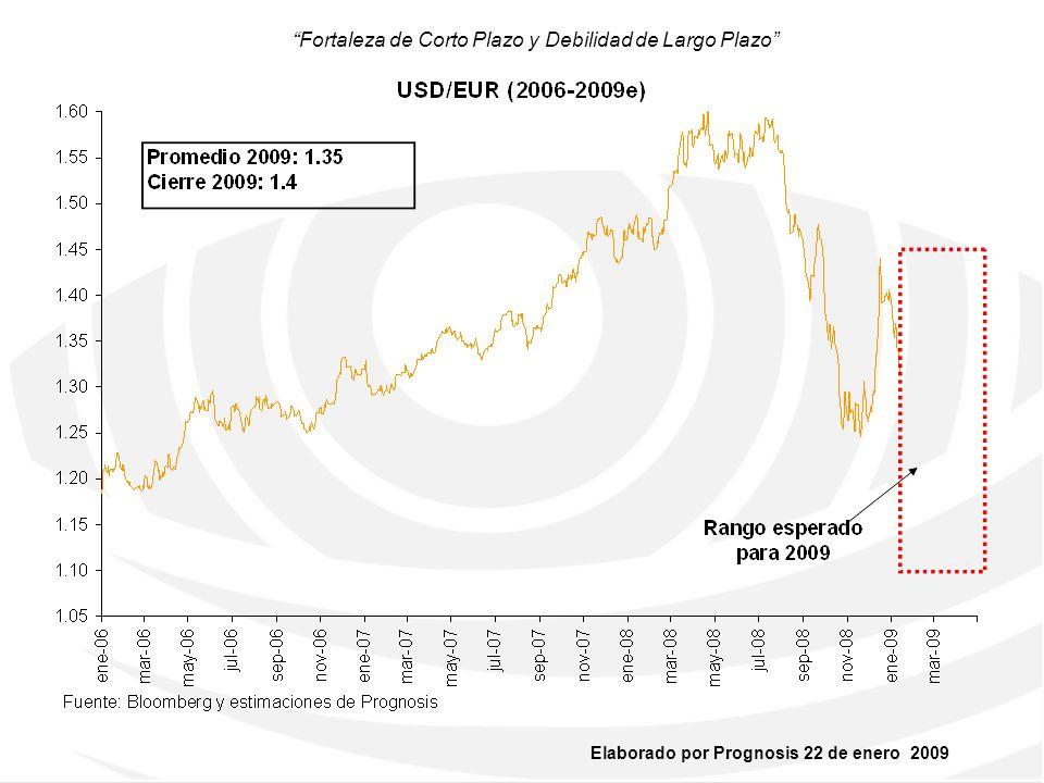 Elaborado por Prognosis 22 de enero 2009 Deshaciendo el carry trade …