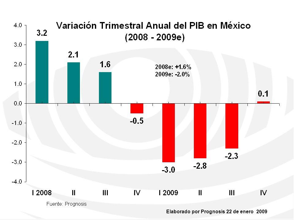 Inflación anual histórica y estimada a cierre de año (2003 - 2010e) 3.98% 5.19% 3.33% 4.05% 3.76% 6.53% 4.00% 3.50% 0.00% 1.00% 2.00% 3.00% 4.00% 5.00% 6.00% 7.00% 2003 2004200520062007 2008 2009e 2010e Fuente: Banxico y Prognosis
