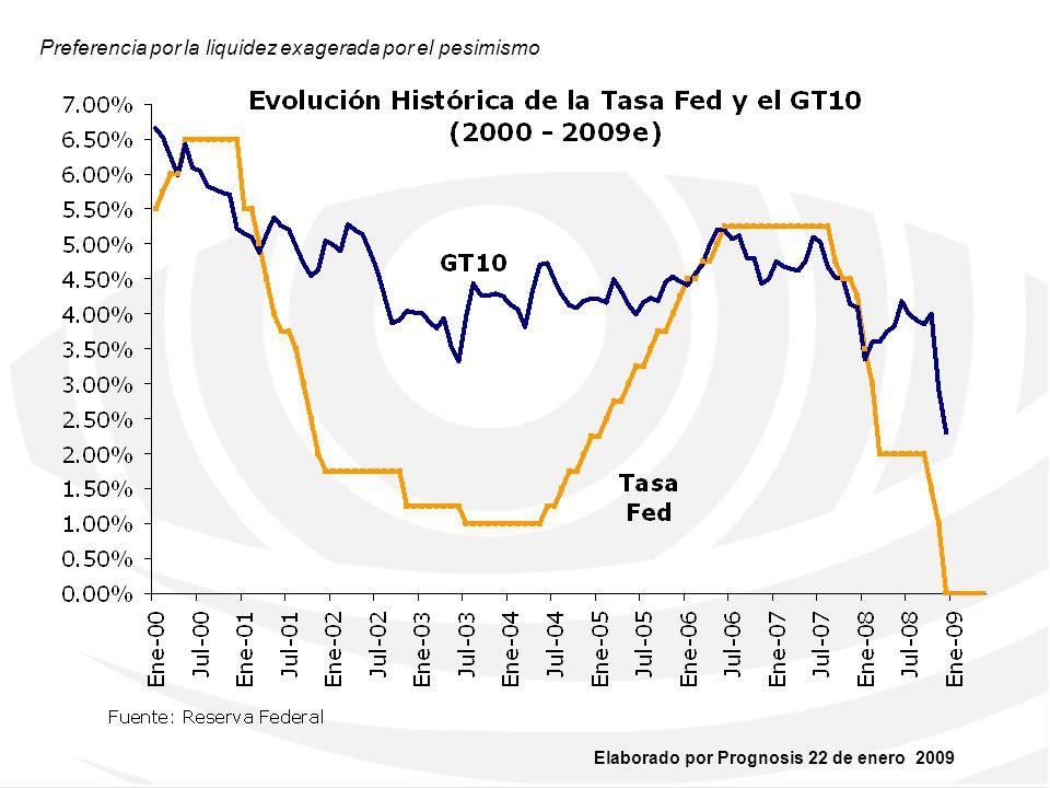 Elaborado por Prognosis 22 de enero 2009 El balance de la Fed crece y pierde calidad