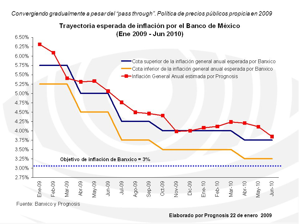 Elaborado por Prognosis 22 de enero 2009 Ha iniciado un ciclo de relajamiento que llevará la TRM por debajo del 7% en 2009, si la inflación cede 6.25%