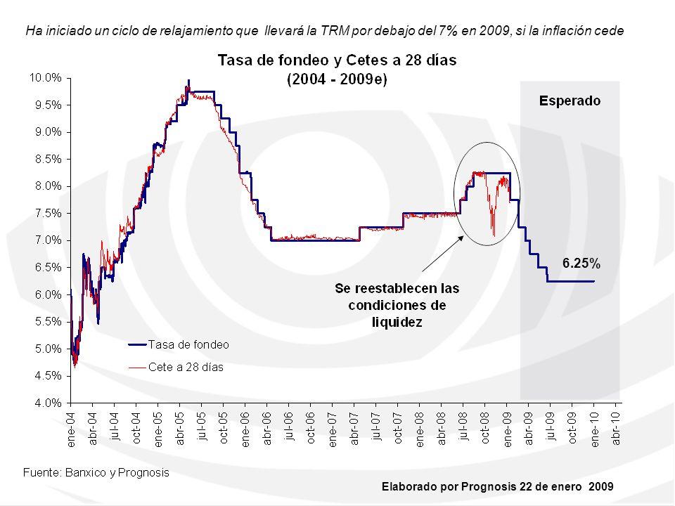 Elaborado por Prognosis 22 de enero 2009 Firme,sujeto a menor riesgo, inflación y TRM a la baja