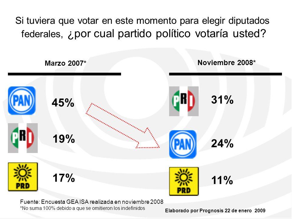 Elaborado por Prognosis 22 de enero 2009 ¿Nueva Composición de Minorías en la Cámara de Diputados.