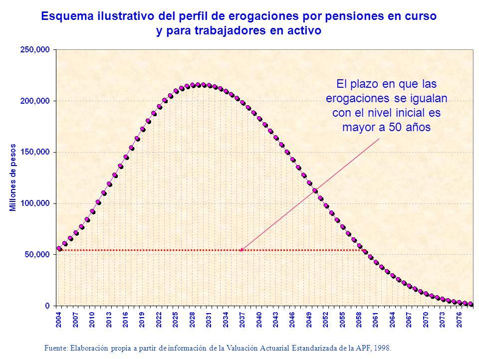 Esquema ilustrativo del perfil de erogaciones por pensiones en curso y para trabajadores en activo El plazo en que las erogaciones se igualan con el n