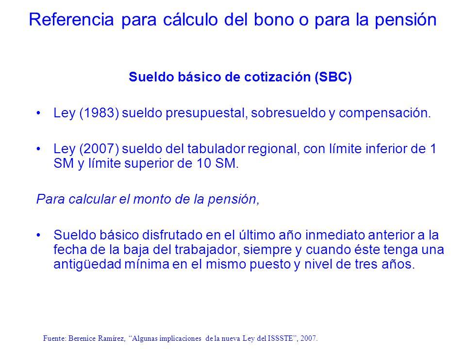 Sueldo básico de cotización (SBC) Ley (1983) sueldo presupuestal, sobresueldo y compensación. Ley (2007) sueldo del tabulador regional, con límite inf
