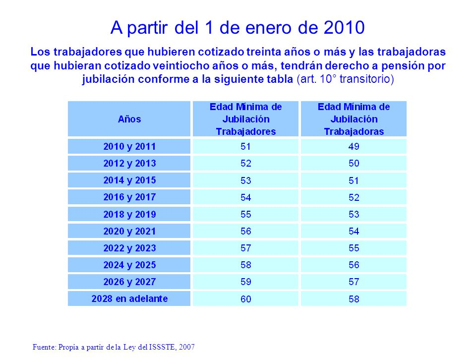 A partir del 1 de enero de 2010 Los trabajadores que hubieren cotizado treinta años o más y las trabajadoras que hubieran cotizado veintiocho años o m