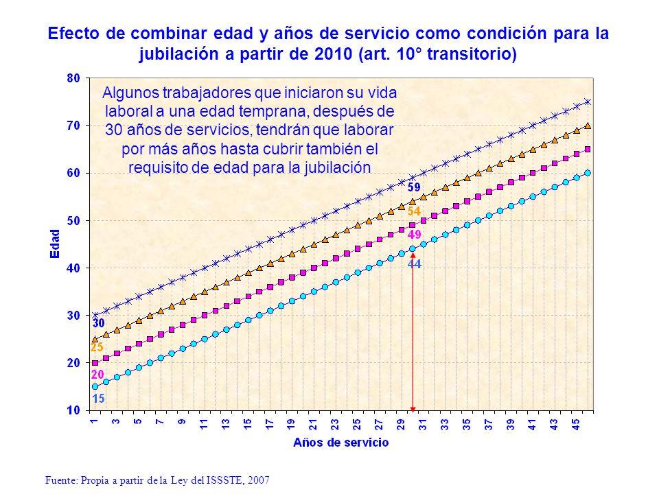 Efecto de combinar edad y años de servicio como condición para la jubilación a partir de 2010 (art. 10° transitorio) Fuente: Propia a partir de la Ley