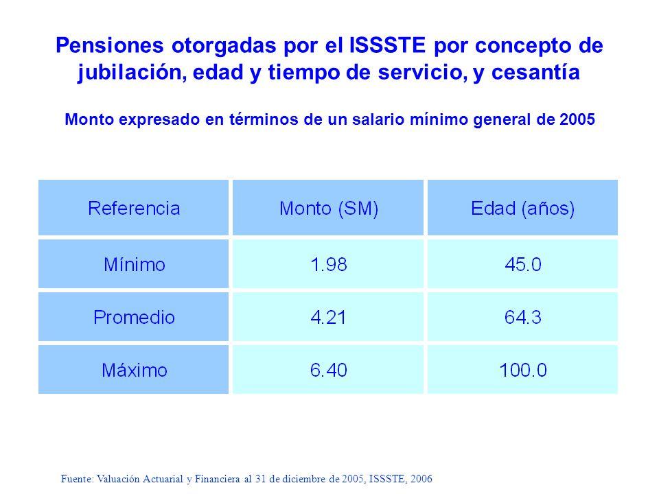 Pensiones otorgadas por el ISSSTE por concepto de jubilación, edad y tiempo de servicio, y cesantía Monto expresado en términos de un salario mínimo g