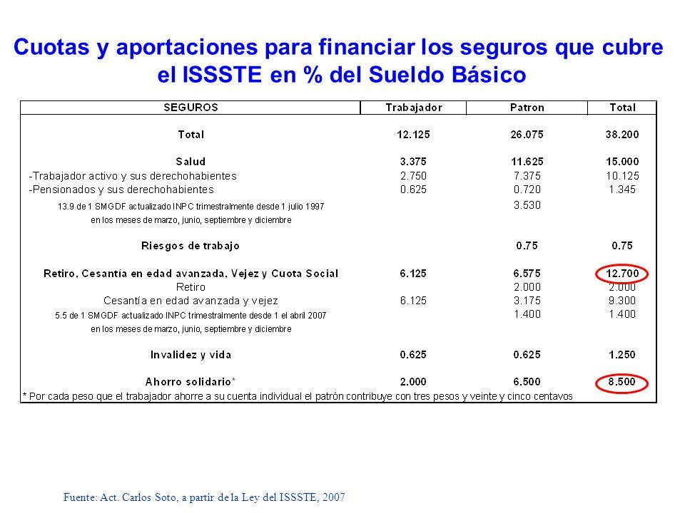 Fuente: Act. Carlos Soto, a partir de la Ley del ISSSTE, 2007 Cuotas y aportaciones para financiar los seguros que cubre el ISSSTE en % del Sueldo Bás