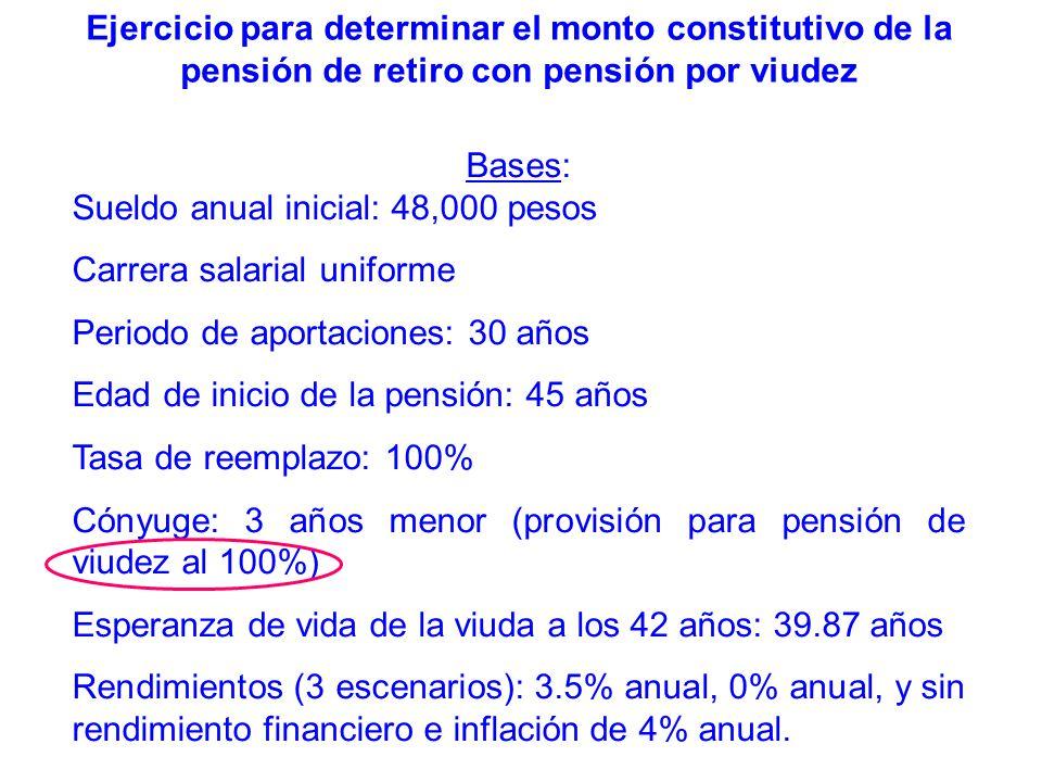 Bases: Sueldo anual inicial: 48,000 pesos Carrera salarial uniforme Periodo de aportaciones: 30 años Edad de inicio de la pensión: 45 años Tasa de ree