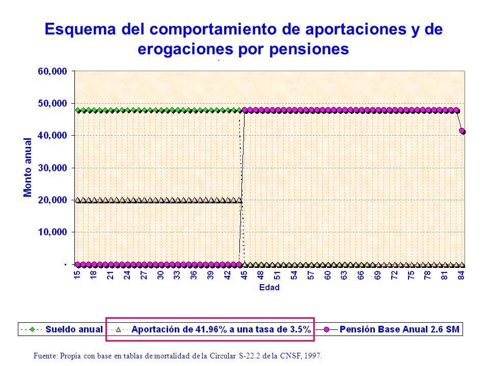 Fuente: Propia con base en tablas de mortalidad de la Circular S-22.2 de la CNSF, 1997. Esquema del comportamiento de aportaciones y de erogaciones po