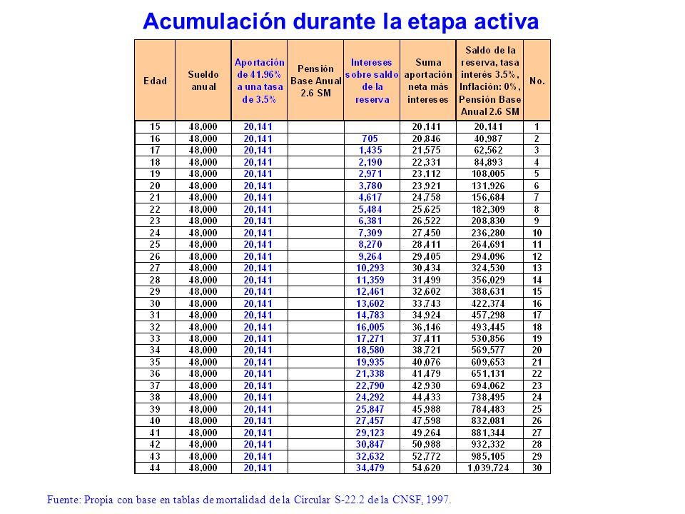 Fuente: Propia con base en tablas de mortalidad de la Circular S-22.2 de la CNSF, 1997. Acumulación durante la etapa activa