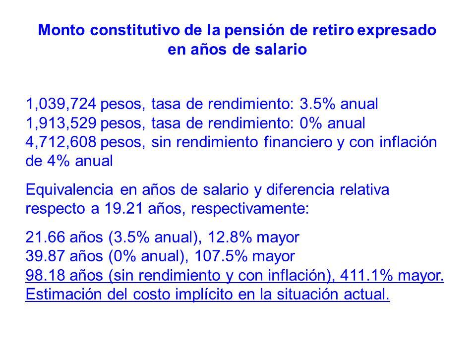 1,039,724 pesos, tasa de rendimiento: 3.5% anual 1,913,529 pesos, tasa de rendimiento: 0% anual 4,712,608 pesos, sin rendimiento financiero y con infl