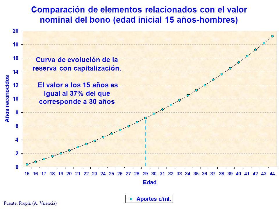 Comparación de elementos relacionados con el valor nominal del bono (edad inicial 15 años-hombres) Curva de evolución de la reserva con capitalización