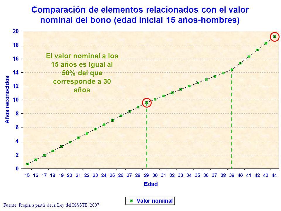Comparación de elementos relacionados con el valor nominal del bono (edad inicial 15 años-hombres) El valor nominal a los 15 años es igual al 50% del