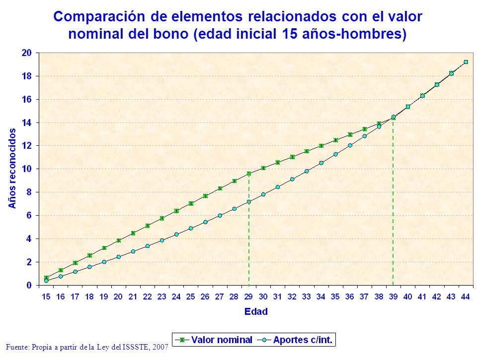 Comparación de elementos relacionados con el valor nominal del bono (edad inicial 15 años-hombres) Fuente: Propia a partir de la Ley del ISSSTE, 2007