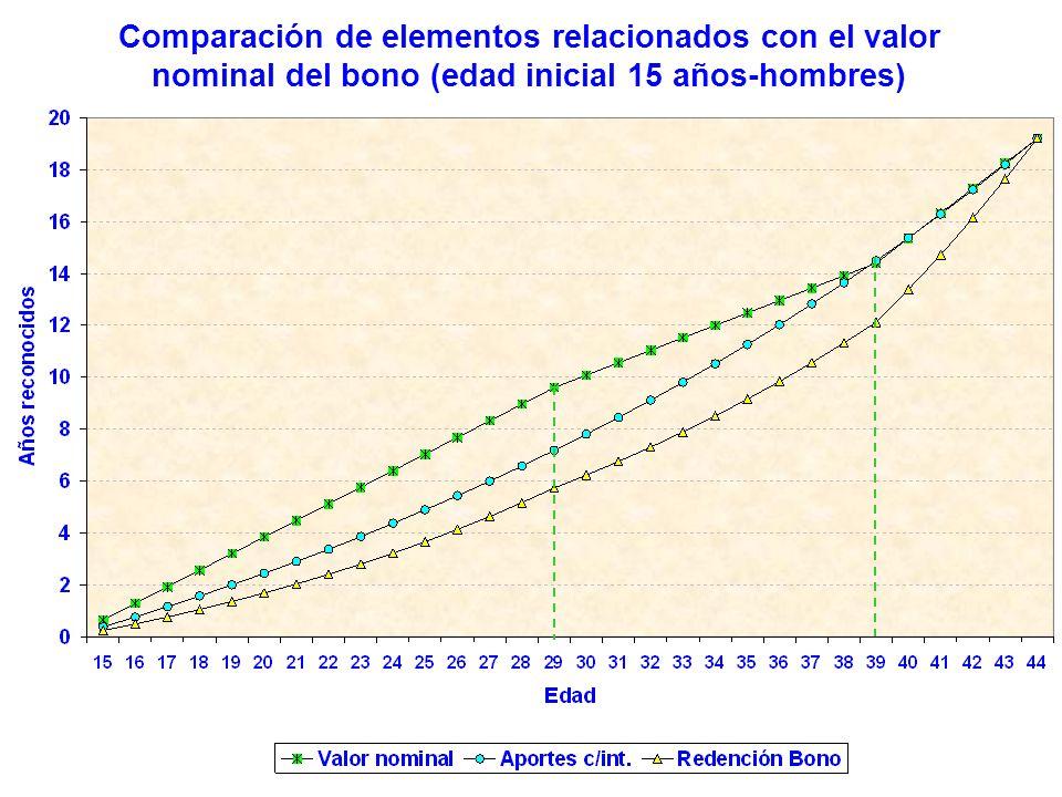 Comparación de elementos relacionados con el valor nominal del bono (edad inicial 15 años-hombres)