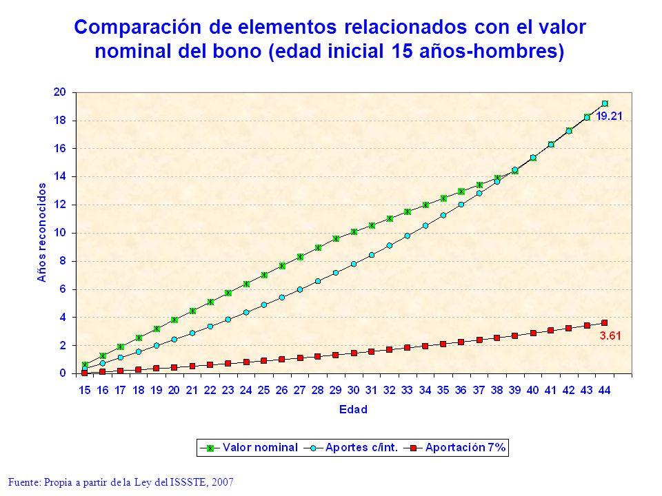 Fuente: Propia a partir de la Ley del ISSSTE, 2007
