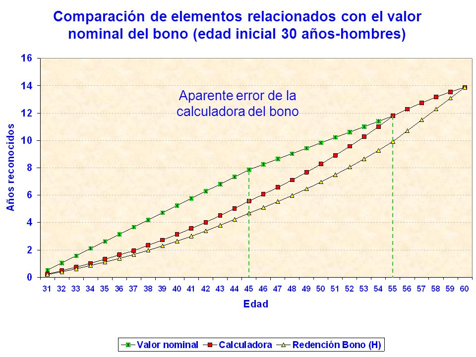 Comparación de elementos relacionados con el valor nominal del bono (edad inicial 30 años-hombres) Aparente error de la calculadora del bono