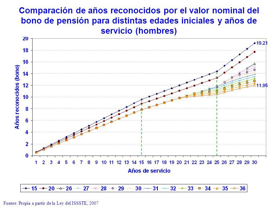 Comparación de años reconocidos por el valor nominal del bono de pensión para distintas edades iniciales y años de servicio (hombres) Fuente: Propia a