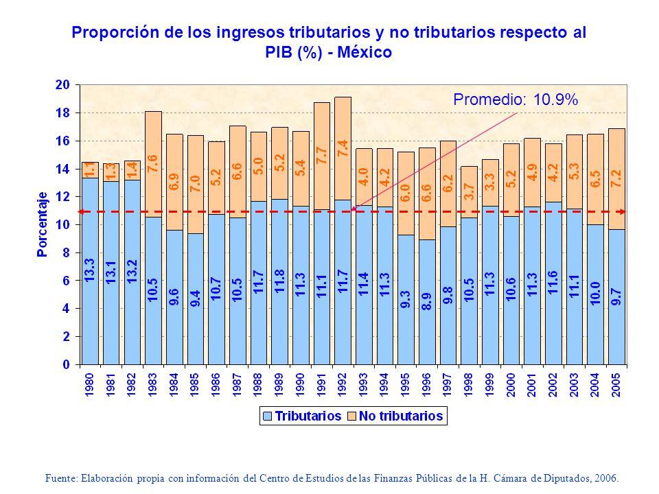Fuente: Elaboración propia con información del Centro de Estudios de las Finanzas Públicas de la H. Cámara de Diputados, 2006. Proporción de los ingre