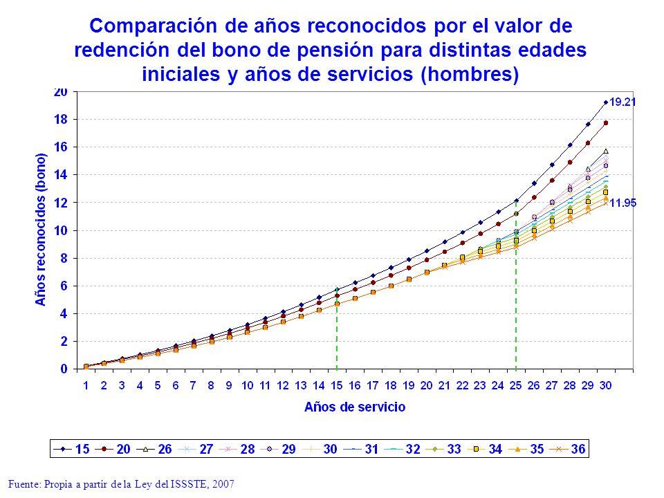 Comparación de años reconocidos por el valor de redención del bono de pensión para distintas edades iniciales y años de servicios (hombres) Fuente: Pr