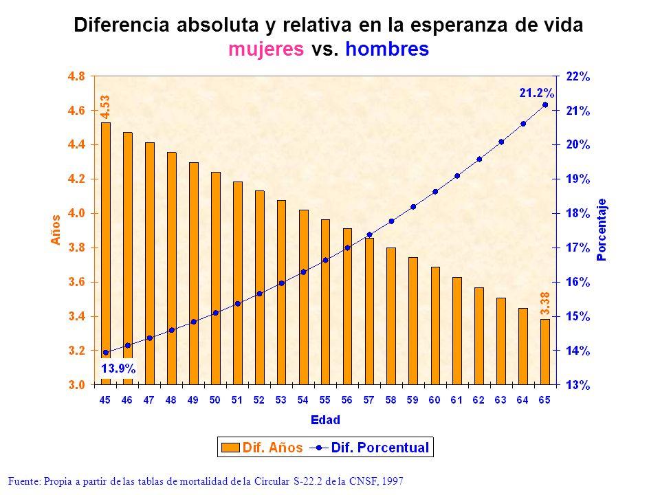 Diferencia absoluta y relativa en la esperanza de vida mujeres vs. hombres Fuente: Propia a partir de las tablas de mortalidad de la Circular S-22.2 d