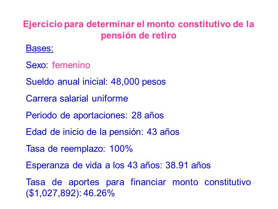 Bases: Sexo: femenino Sueldo anual inicial: 48,000 pesos Carrera salarial uniforme Periodo de aportaciones: 28 años Edad de inicio de la pensión: 43 a