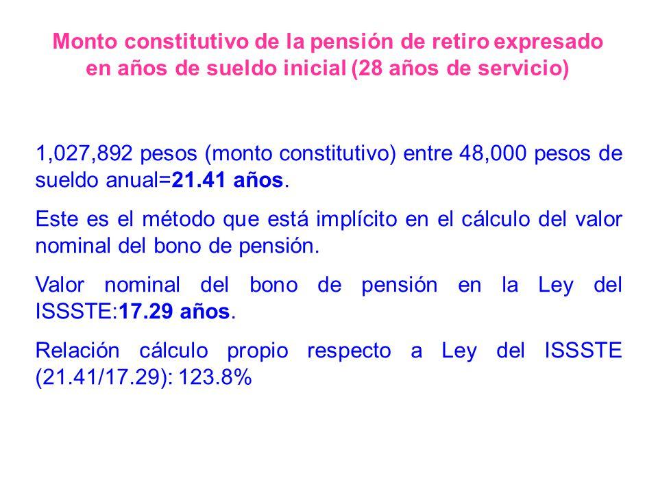 1,027,892 pesos (monto constitutivo) entre 48,000 pesos de sueldo anual=21.41 años. Este es el método que está implícito en el cálculo del valor nomin