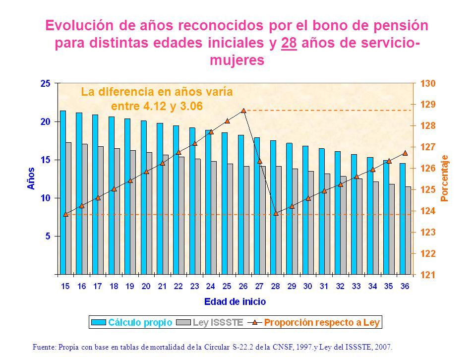 Evolución de años reconocidos por el bono de pensión para distintas edades iniciales y 28 años de servicio- mujeres La diferencia en años varía entre
