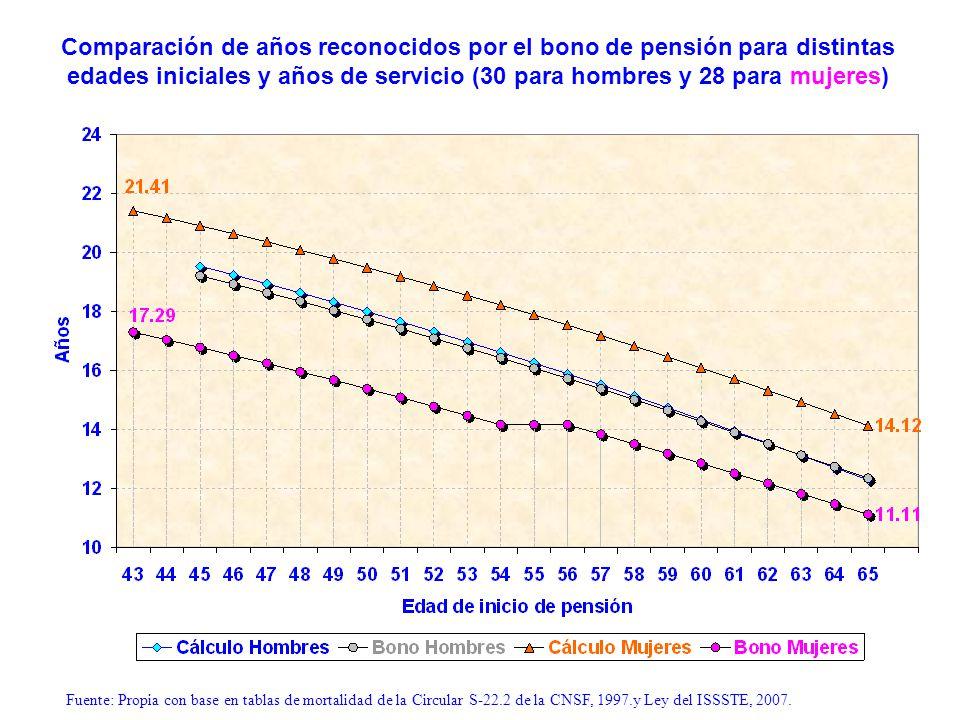 Tasa de aportes para financiar pensiones básicas* para distintas edades iniciales y tasa de reemplazo de 100% (hombres y mujeres) Comparación de años