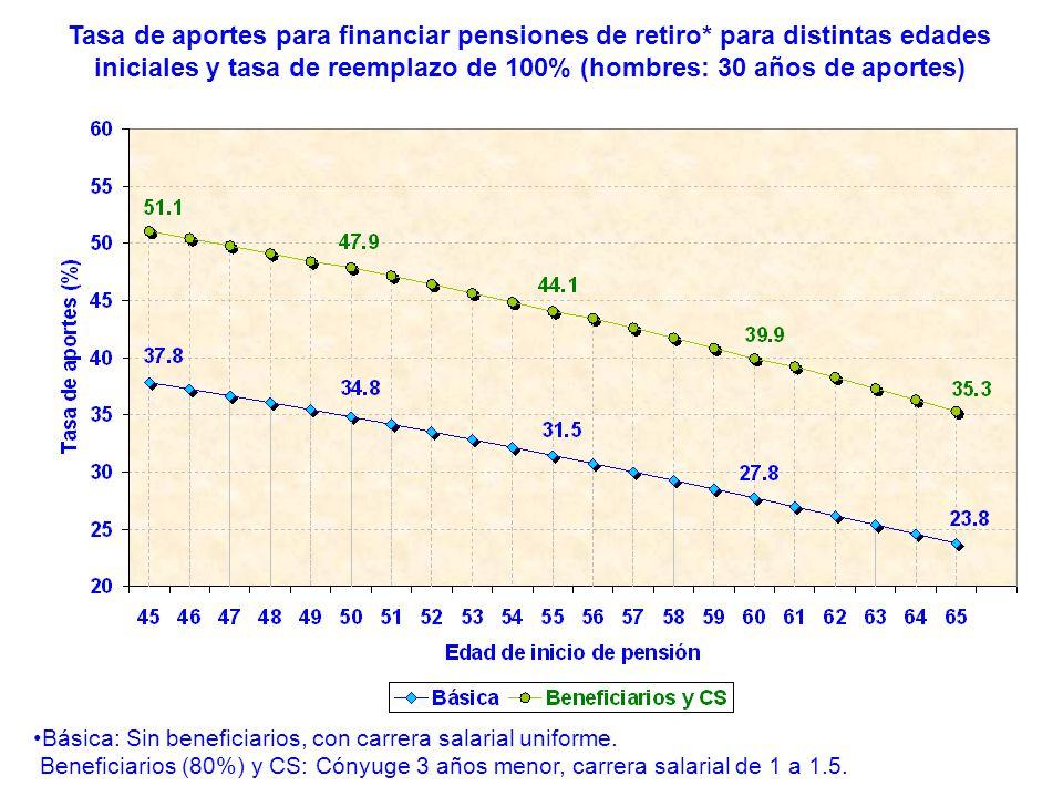 Tasa de aportes para financiar pensiones de retiro* para distintas edades iniciales y tasa de reemplazo de 100% (hombres: 30 años de aportes) Básica: