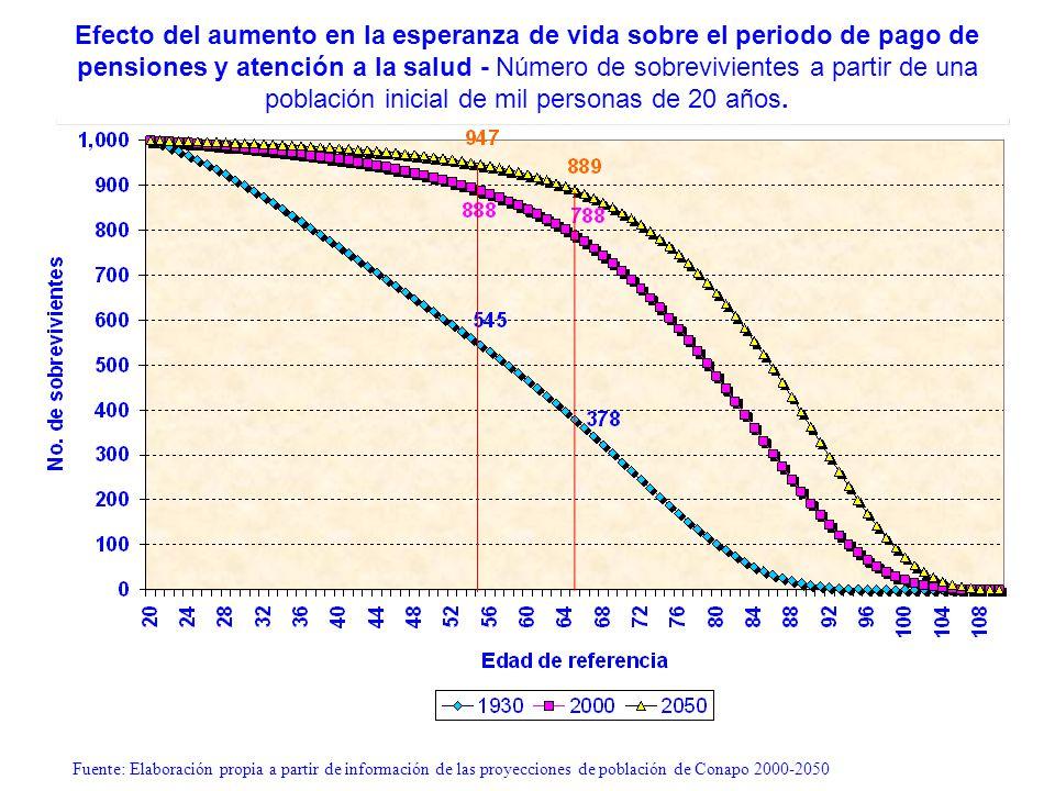 Fuente: Elaboración propia a partir de información de las proyecciones de población de Conapo 2000-2050 Efecto del aumento en la esperanza de vida sob