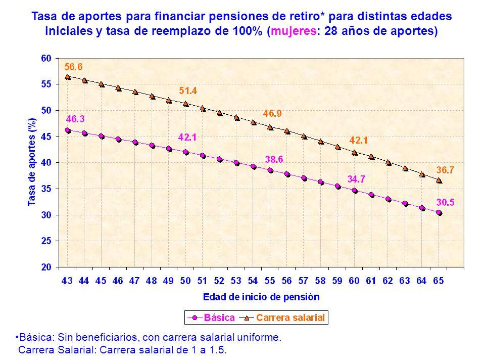 Tasa de aportes para financiar pensiones de retiro* para distintas edades iniciales y tasa de reemplazo de 100% (mujeres: 28 años de aportes) Básica: