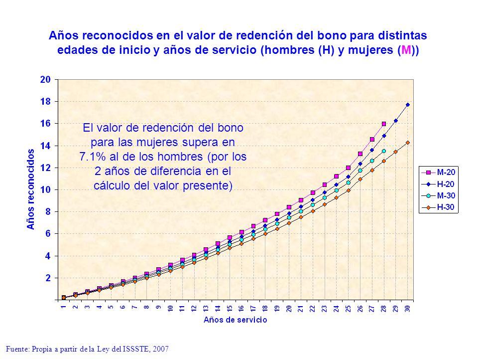 El valor de redención del bono para las mujeres supera en 7.1% al de los hombres (por los 2 años de diferencia en el cálculo del valor presente) Años