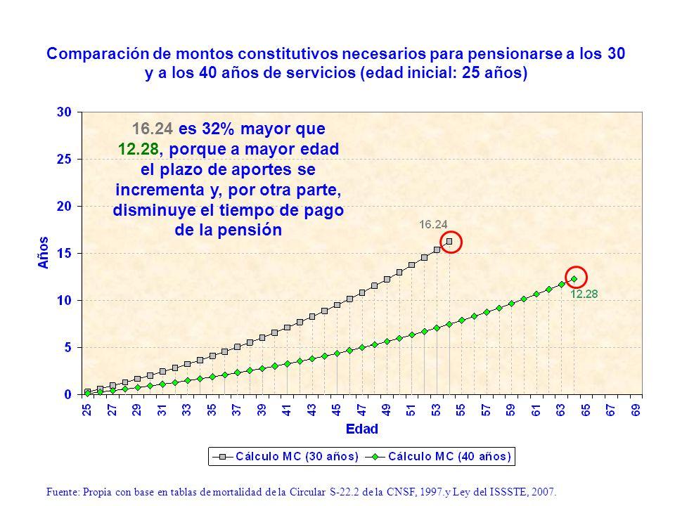 Comparación de montos constitutivos necesarios para pensionarse a los 30 y a los 40 años de servicios (edad inicial: 25 años) 16.24 es 32% mayor que 1