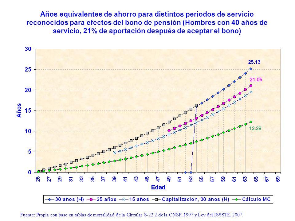 Años equivalentes de ahorro para distintos periodos de servicio reconocidos para efectos del bono de pensión (Hombres con 40 años de servicio, 21% de
