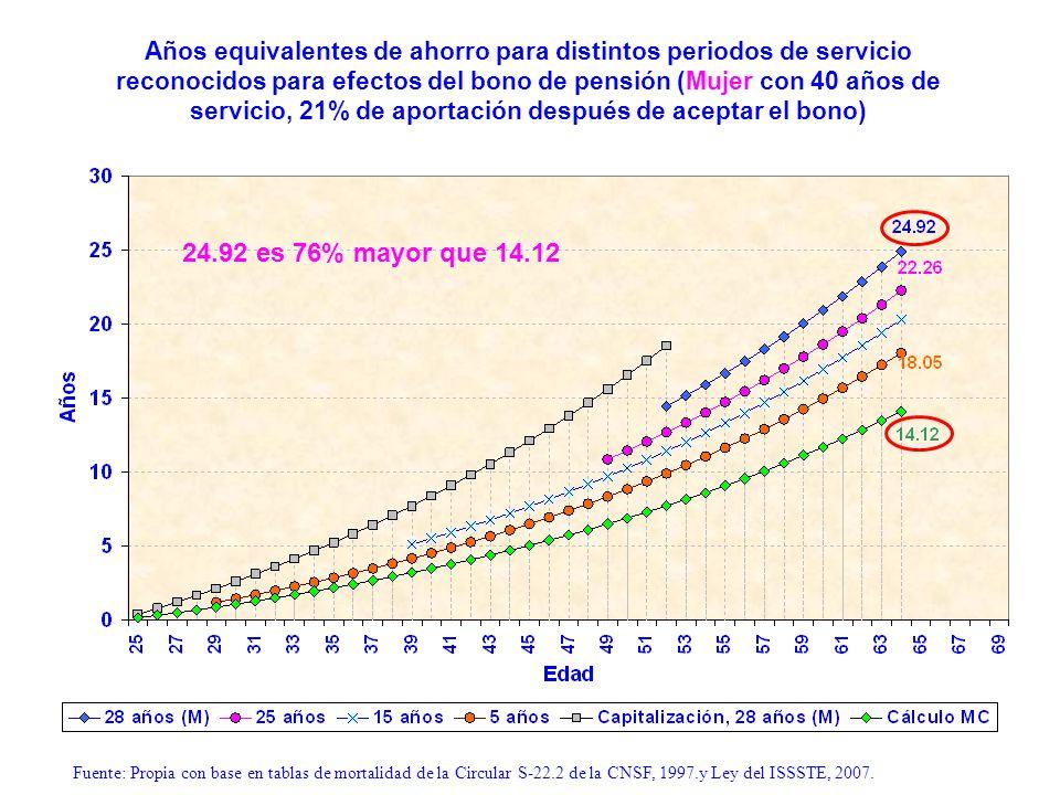 Años equivalentes de ahorro para distintos periodos de servicio reconocidos para efectos del bono de pensión (Mujer con 40 años de servicio, 21% de ap