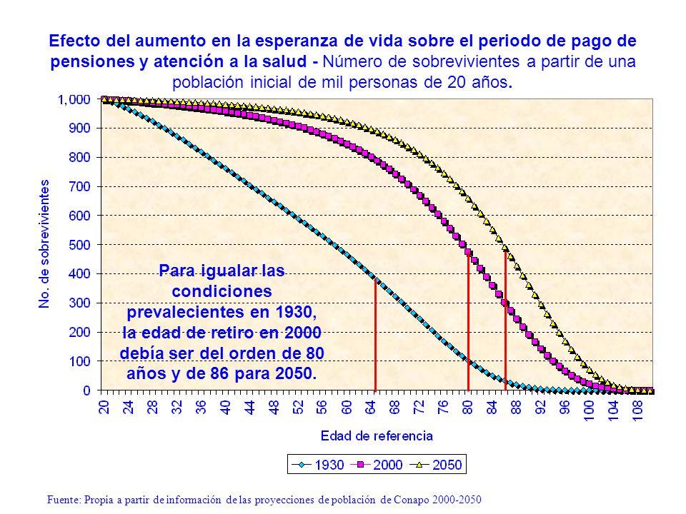 Fuente: Propia a partir de información de las proyecciones de población de Conapo 2000-2050 Número de sobrevivientes a la edad de referencia por cada