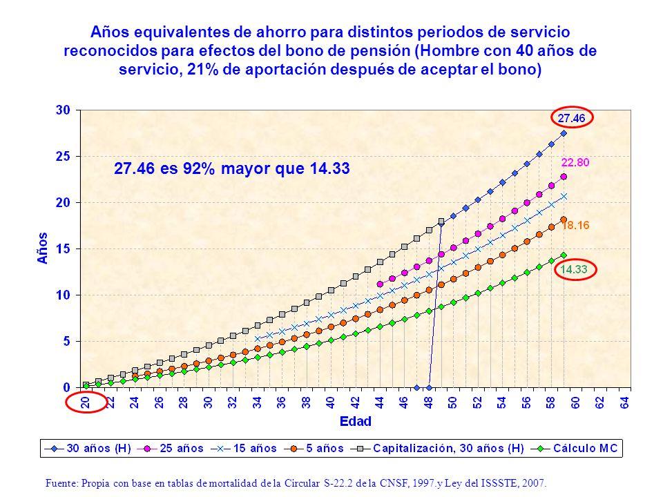 Años equivalentes de ahorro para distintos periodos de servicio reconocidos para efectos del bono de pensión (Hombre con 40 años de servicio, 21% de a