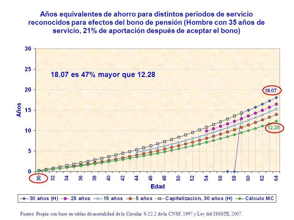 Años equivalentes de ahorro para distintos periodos de servicio reconocidos para efectos del bono de pensión (Hombre con 35 años de servicio, 21% de a