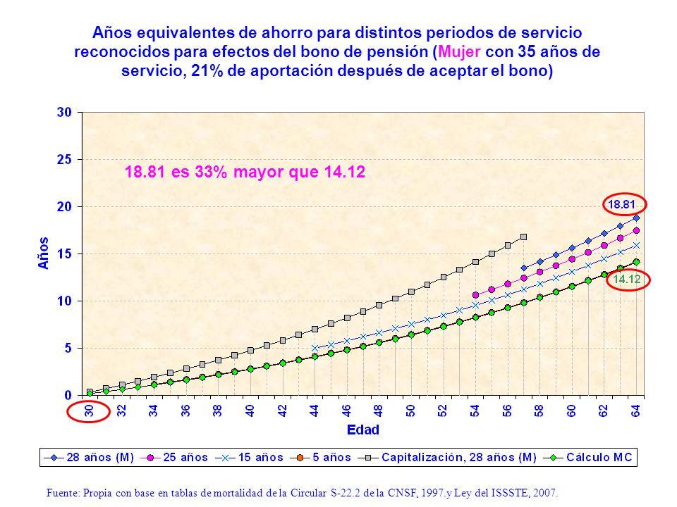Años equivalentes de ahorro para distintos periodos de servicio reconocidos para efectos del bono de pensión (Mujer con 35 años de servicio, 21% de ap