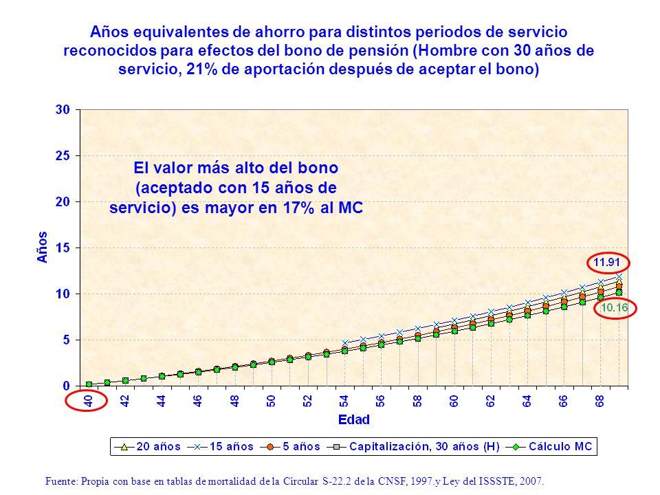 Años equivalentes de ahorro para distintos periodos de servicio reconocidos para efectos del bono de pensión (Hombre con 30 años de servicio, 21% de a
