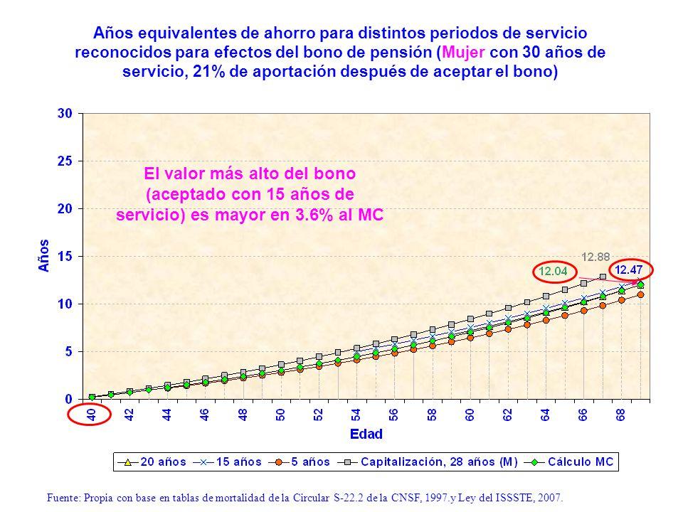 Años equivalentes de ahorro para distintos periodos de servicio reconocidos para efectos del bono de pensión (Mujer con 30 años de servicio, 21% de ap