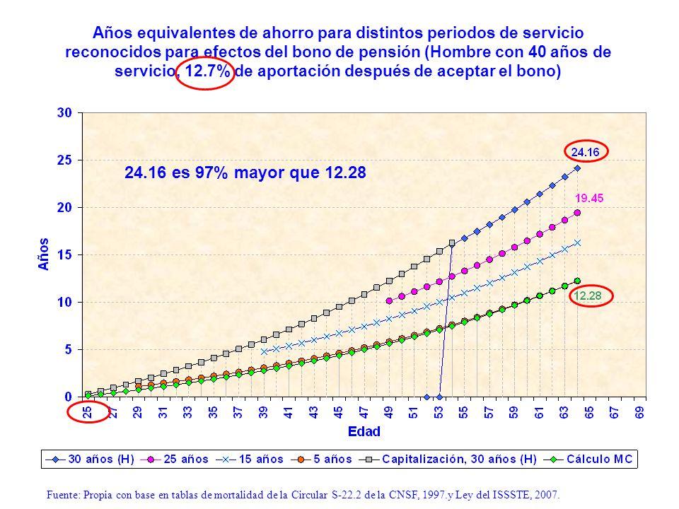 Años equivalentes de ahorro para distintos periodos de servicio reconocidos para efectos del bono de pensión (Hombre con 40 años de servicio, 12.7% de