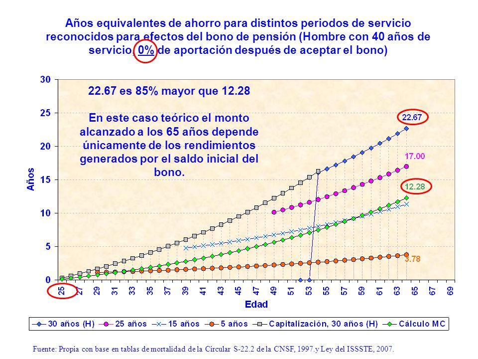 Años equivalentes de ahorro para distintos periodos de servicio reconocidos para efectos del bono de pensión (Hombre con 40 años de servicio, 0% de ap