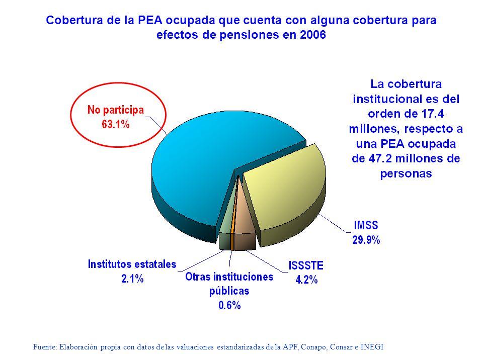 Fuente: Elaboración propia con datos de las valuaciones estandarizadas de la APF, Conapo, Consar e INEGI Cobertura de la PEA ocupada que cuenta con al