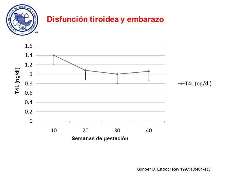 Semanas de gestación T4L (ng/dl) Glinoer D.